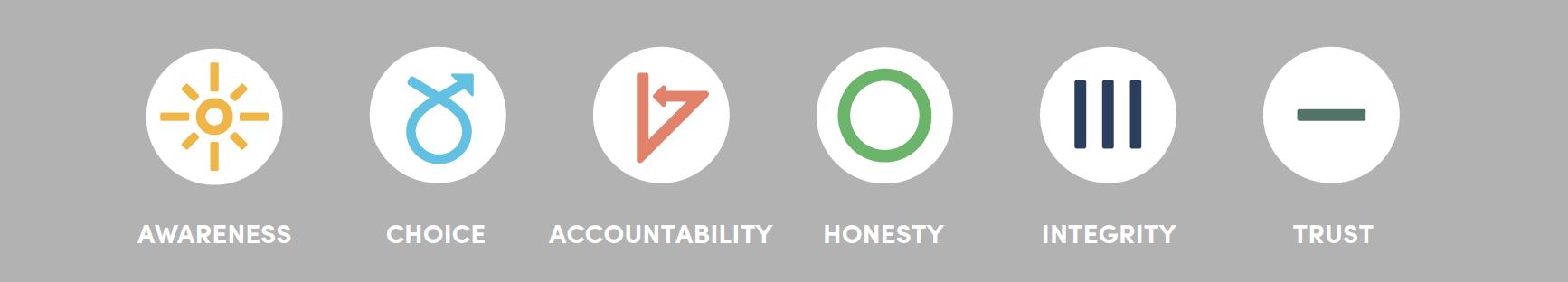 6 principles of high performance